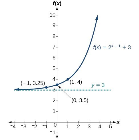 Horizontal and Vertical Translations of Exponential