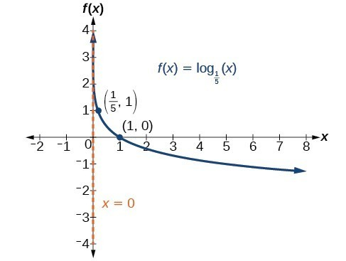 Characteristics of Graphs of Logarithmic Functions