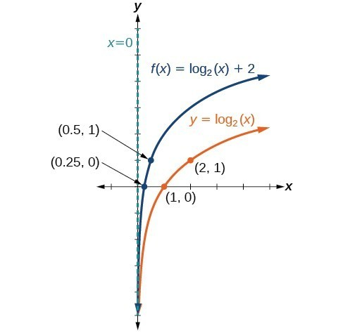 Horizontal and Vertical Shifts of Logarithmic Functions