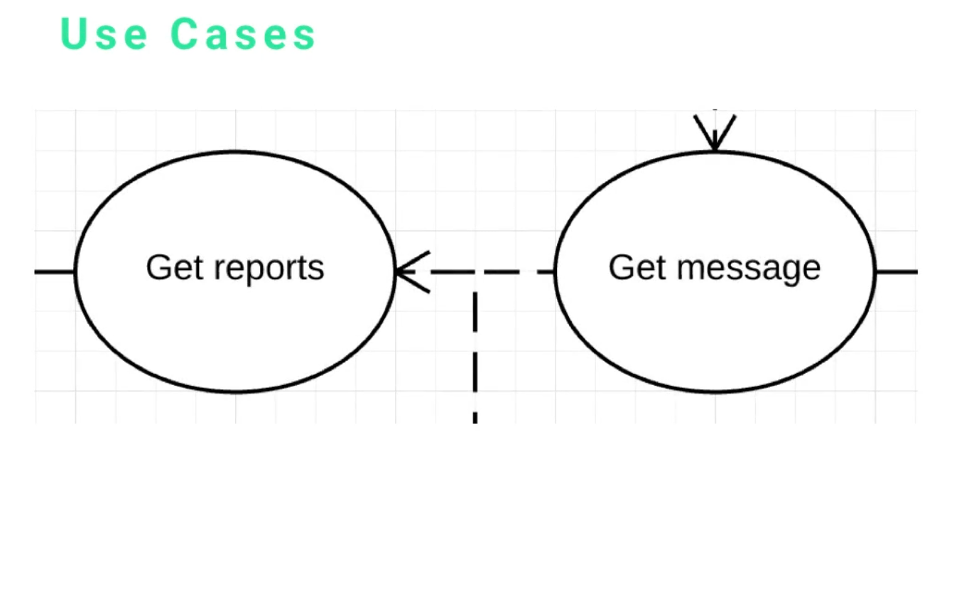 Overview Of Uml Use Case Diagram Elements
