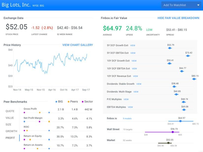 BIG Finbox.io Fair Value Page