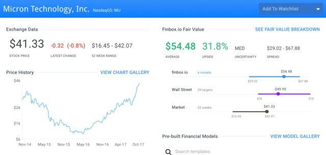 MU Finbox.io Fair Value Page