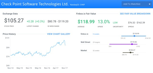 CHKP Fair Value Page