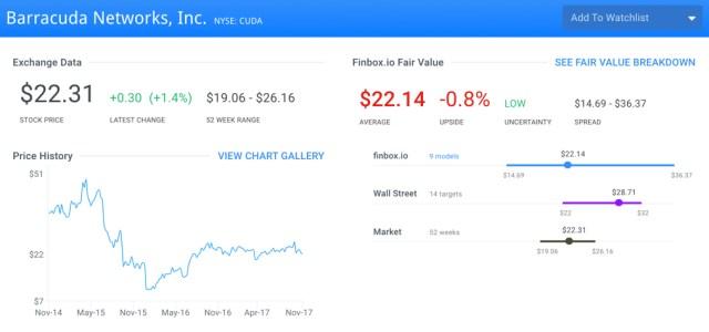 CUDA Fair Value Page