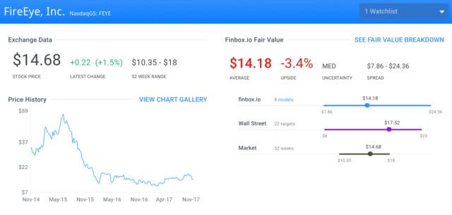 FEYE Fair Value Page