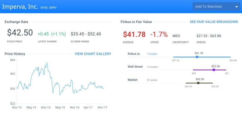 IMPV Fair Value Page