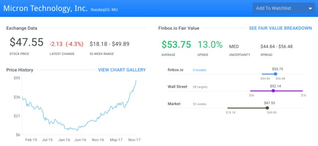 MU Fair Value Page