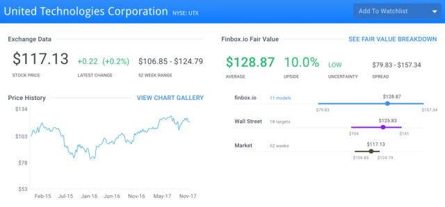 UTX Fair Value Page
