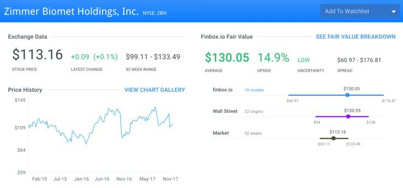 ZBH Fair Value Page