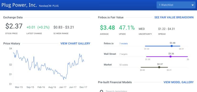 Fair Value Graph