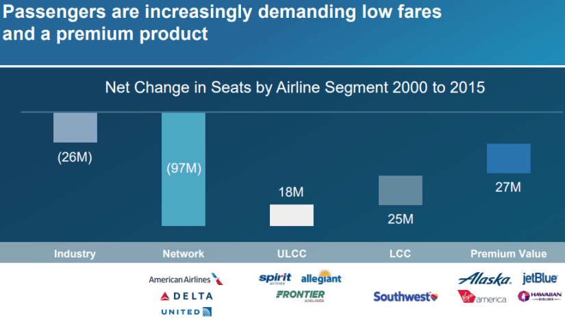Why Alaska Air Group's Stock Is Primed To Take Off