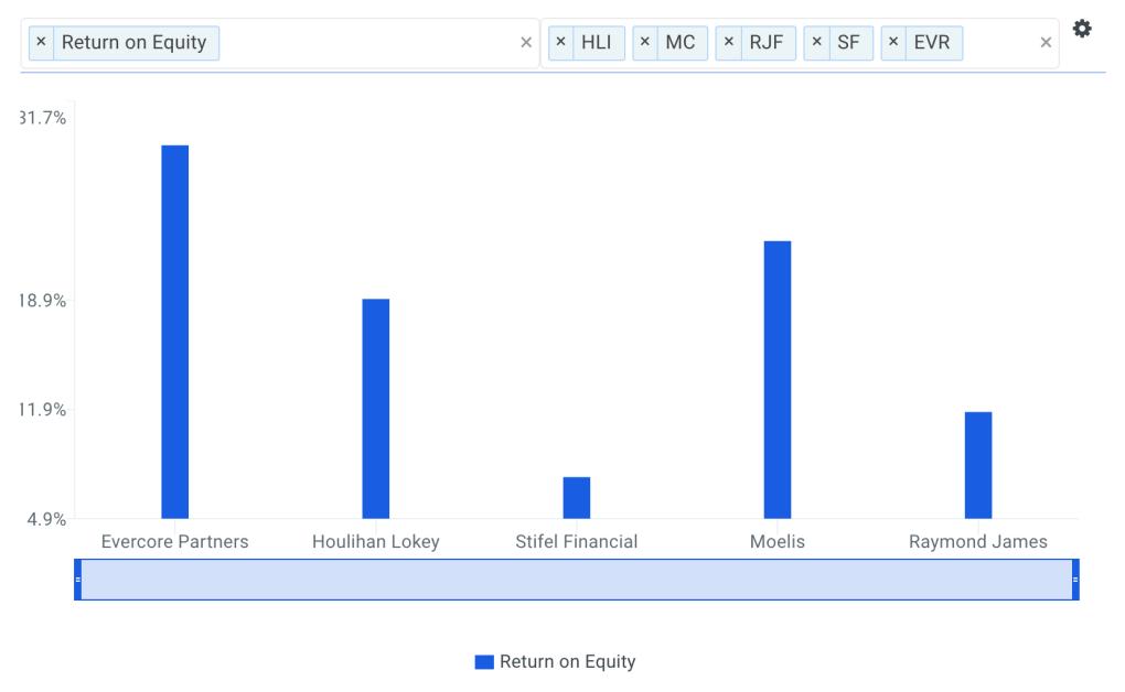 EVR ROE vs Peers Chart
