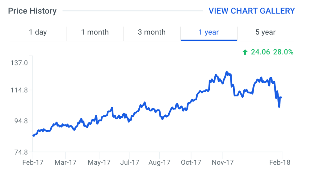 Monolithic Power Systems Stock Price Chart