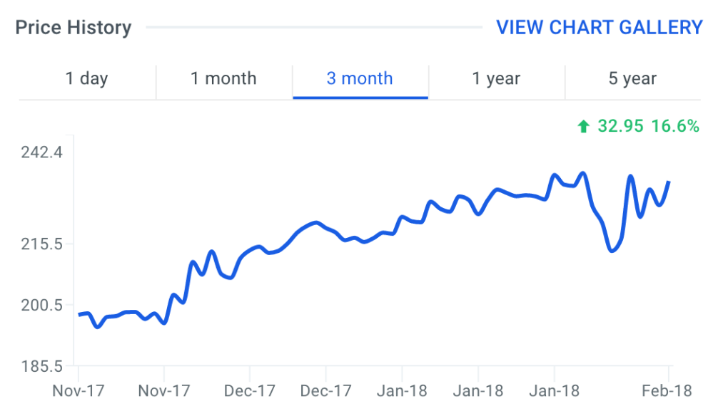 ULTI Stock Price Chart