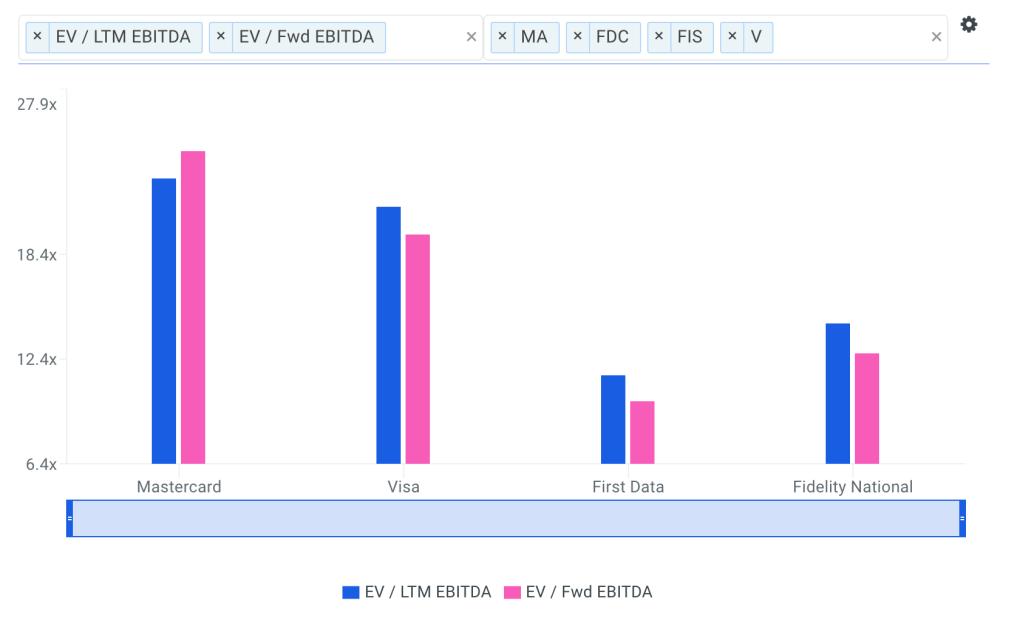 Mastercard EBITDA Multiples vs Peers chart