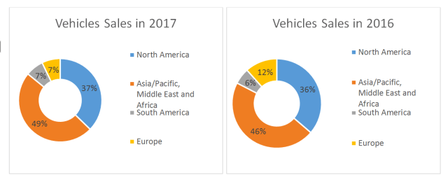 General Motors: A Promising Future With 20% Upside Potential
