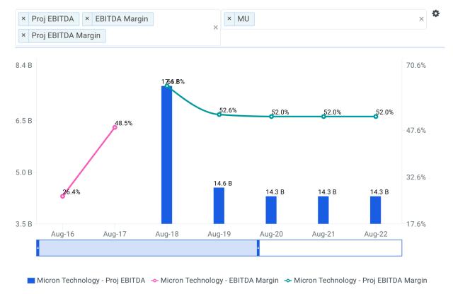 Estimating The Intrinsic Value Of Micron Technology, Inc. (NASDAQ: MU)