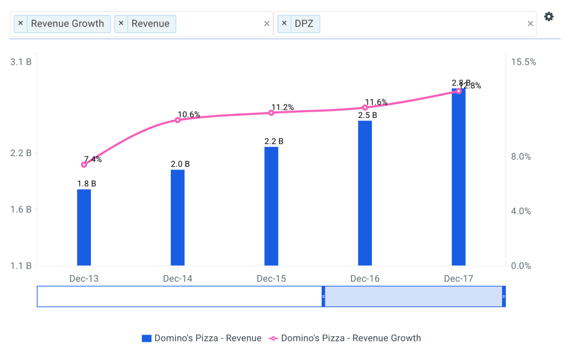 Estimating Domino's Pizza, Inc.'s (NYSE: DPZ) Free Cash Flow and Intrinsic Value