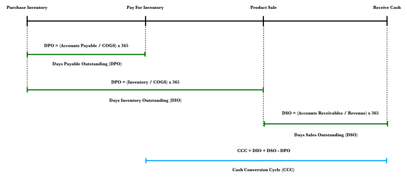 Using The Cash Conversion Cycle Vintage Value Investing
