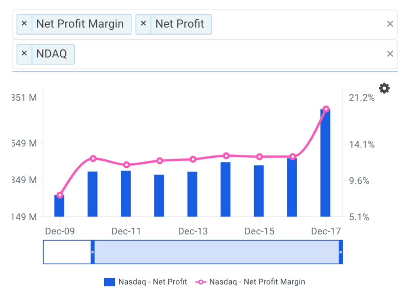Is Nasdaq Inc (NASDAQ: NDAQ)  Management Utilizing Shareholder Equity Efficiently?