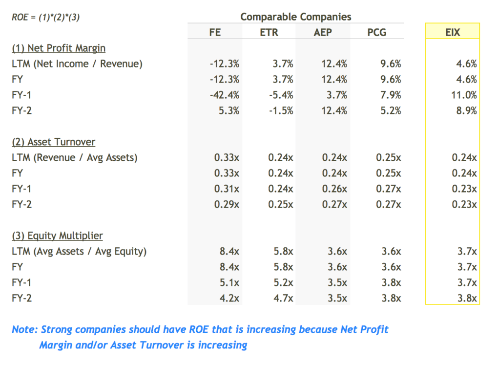 EIX ROE Breakdown vs Peers Table - DuPont Analysis