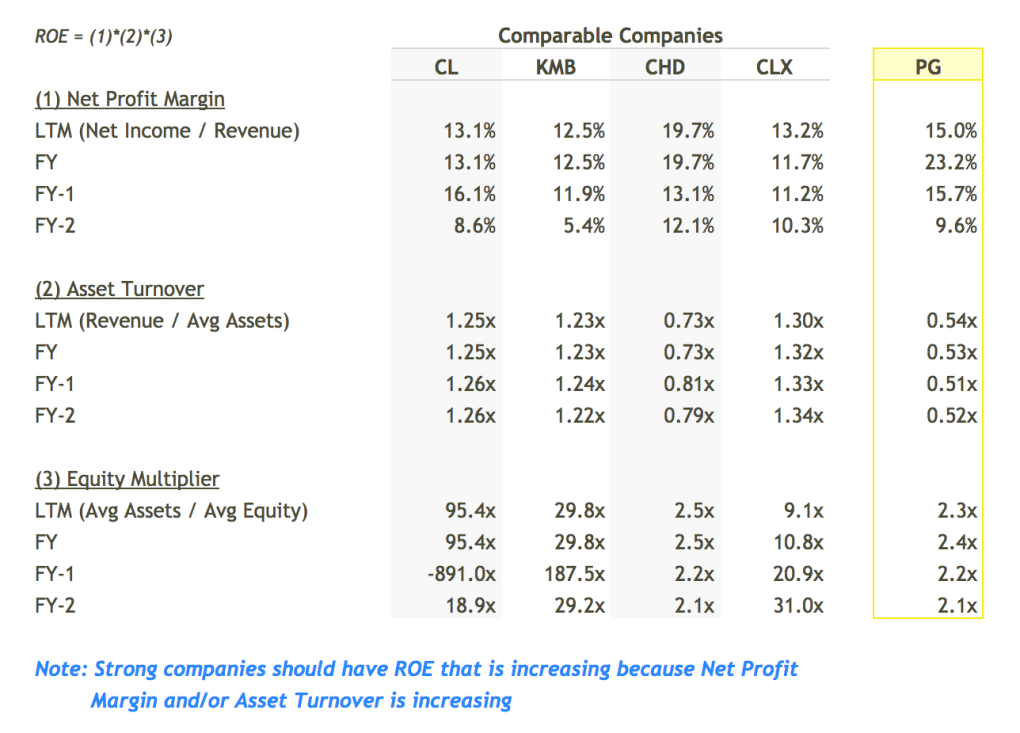 PG ROE Breakdown vs Peers Table - DuPont Analysis