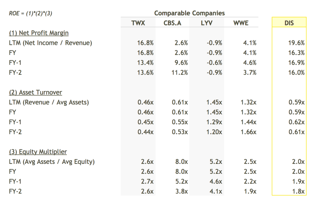 DIS ROE Breakdown vs Peers Table - DuPont Analysis