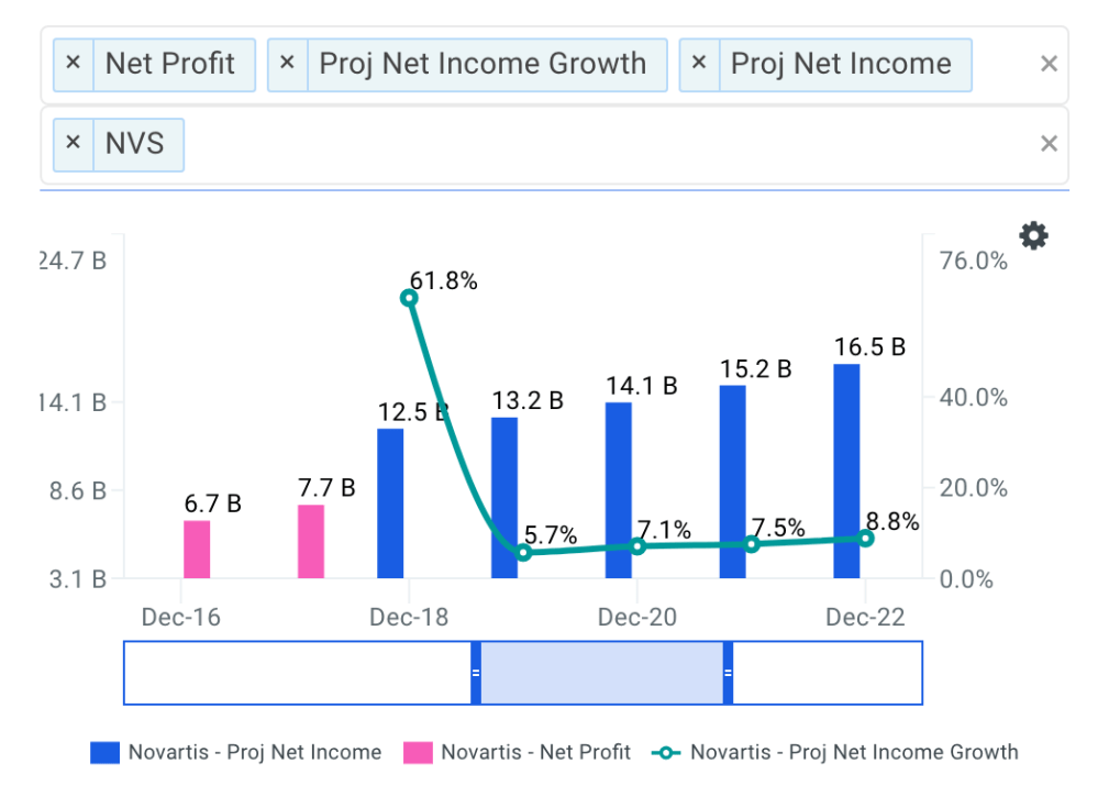 Novartis AG Net Income Growth Chart