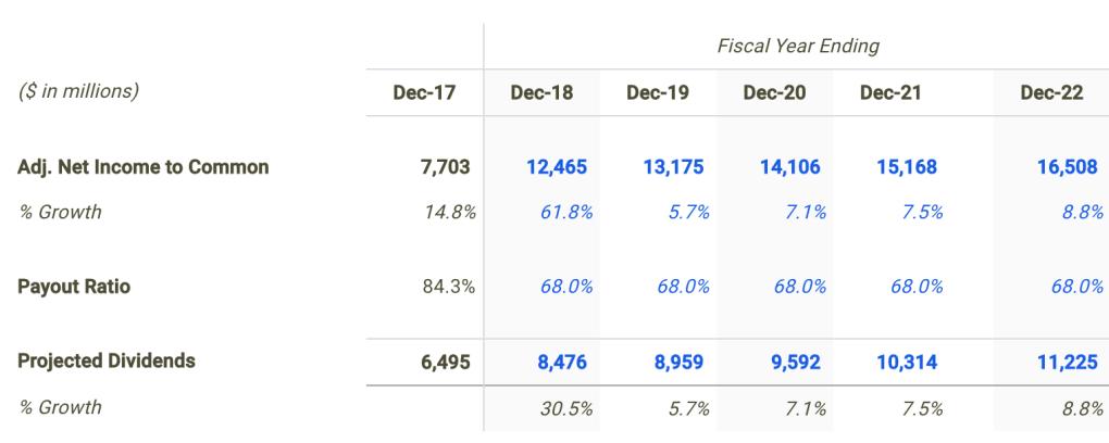 Novartis AG Dividend Forecast