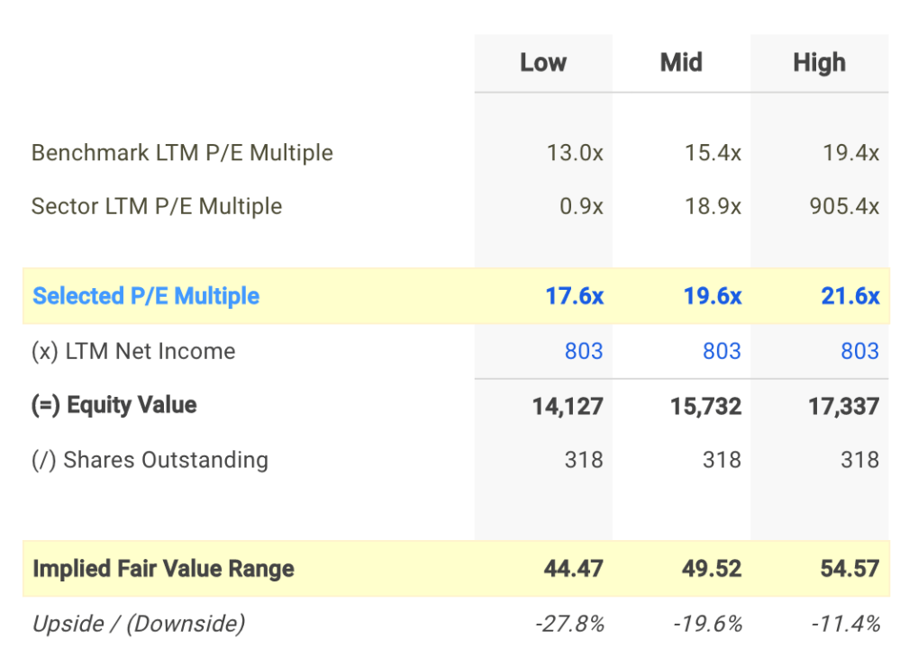 LEN P/E Valuation Calculation