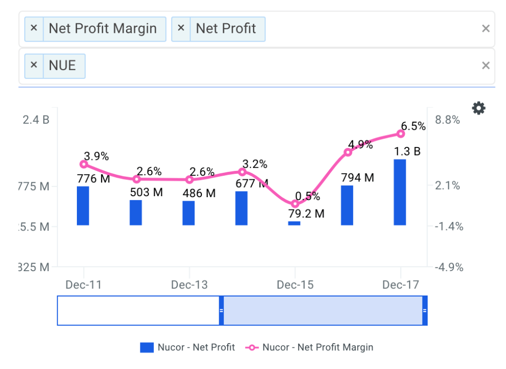 NUE Net Profit Margin Trends