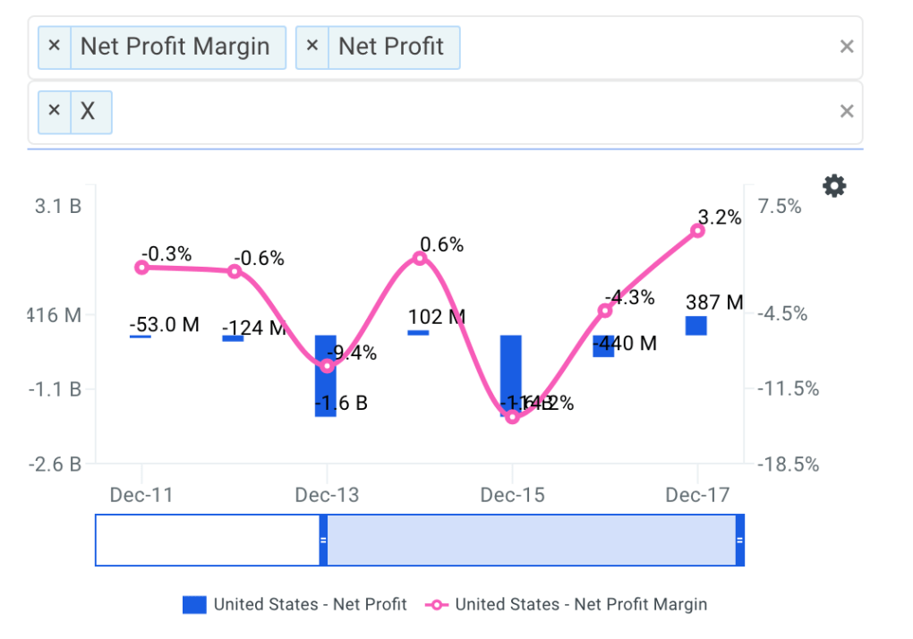 X Net Profit Margin Trends