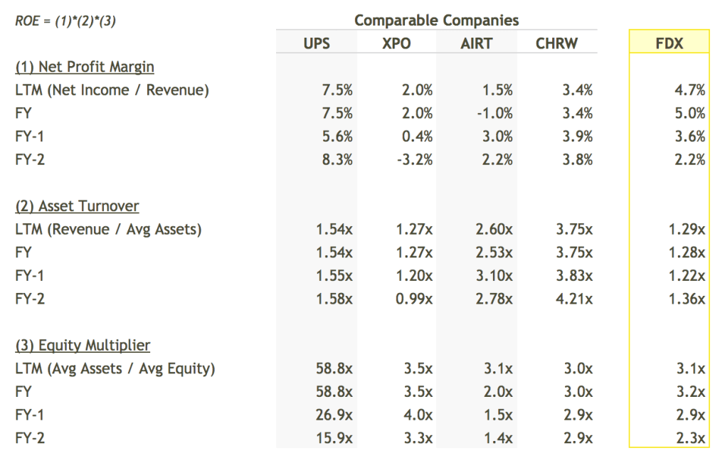 FDX ROE Breakdown vs Peers Table - DuPont Analysis
