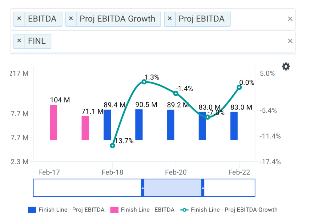 Finish Line projected ebitda chart