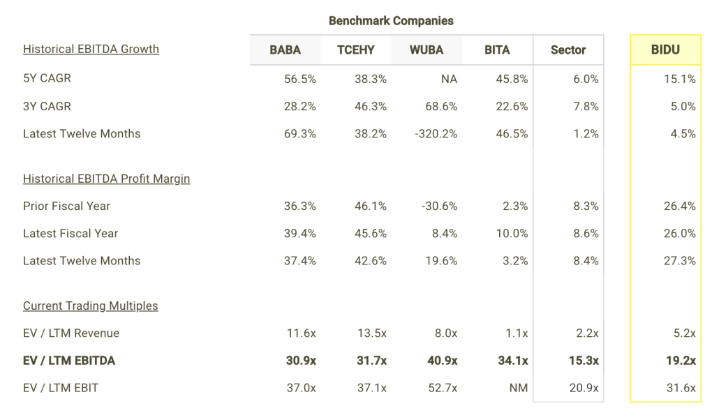 BIDU EBITDA Growth and Margins vs Peers Table