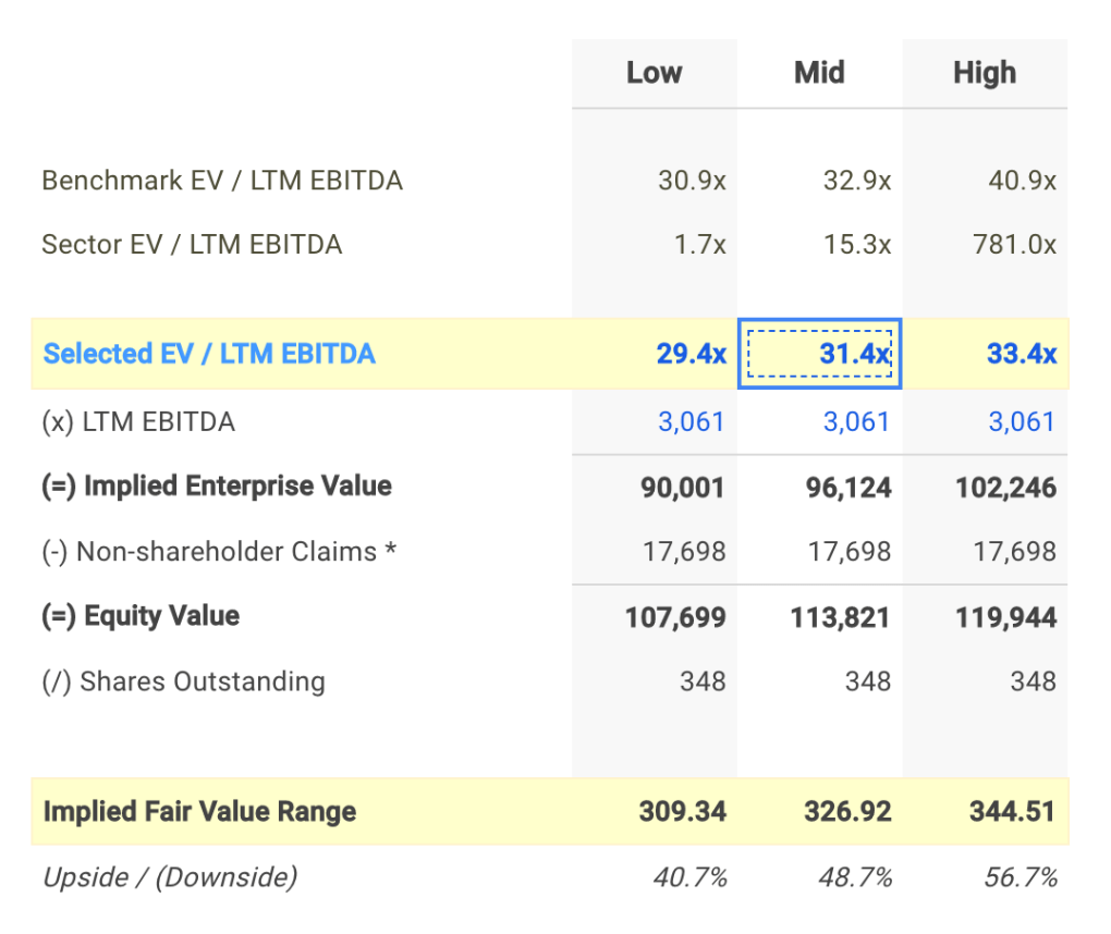 BIDU EV/EBITDA Valuation Calculation