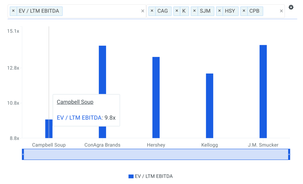 CPB EBITDA Multiple vs Peers Chart