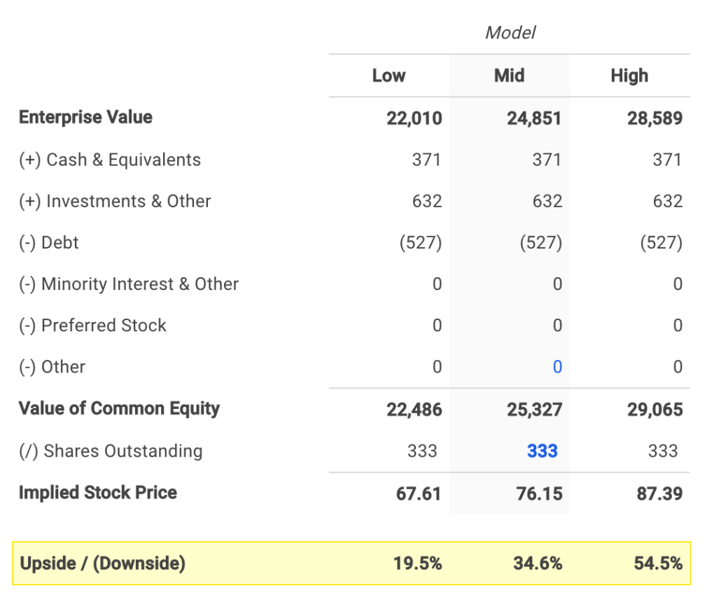 Cerner's Equity Value Calculation