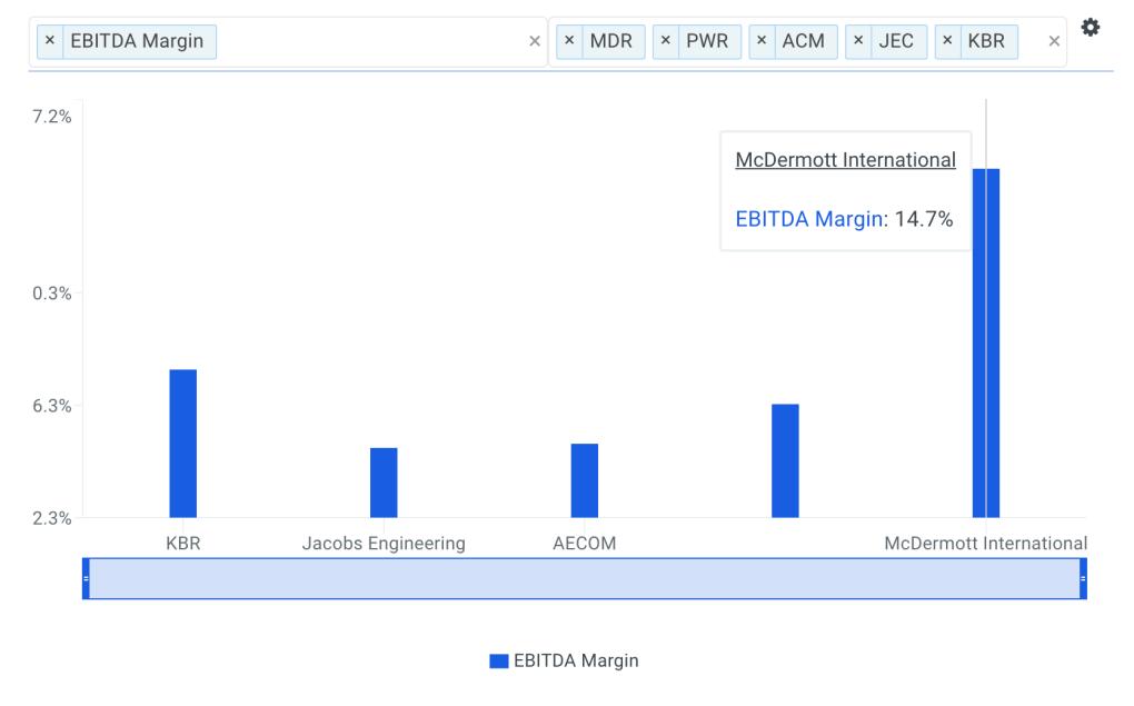 McDermott EBITDA Margin vs Peers Chart