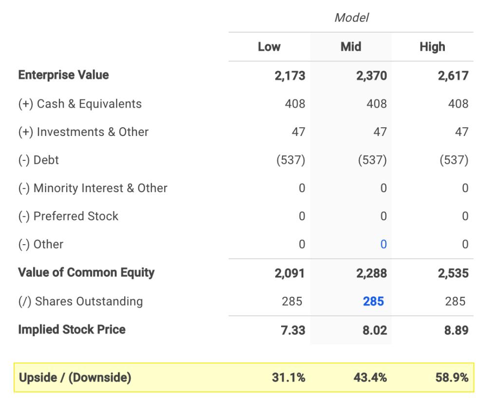 McDermott's Equity Value Calculation