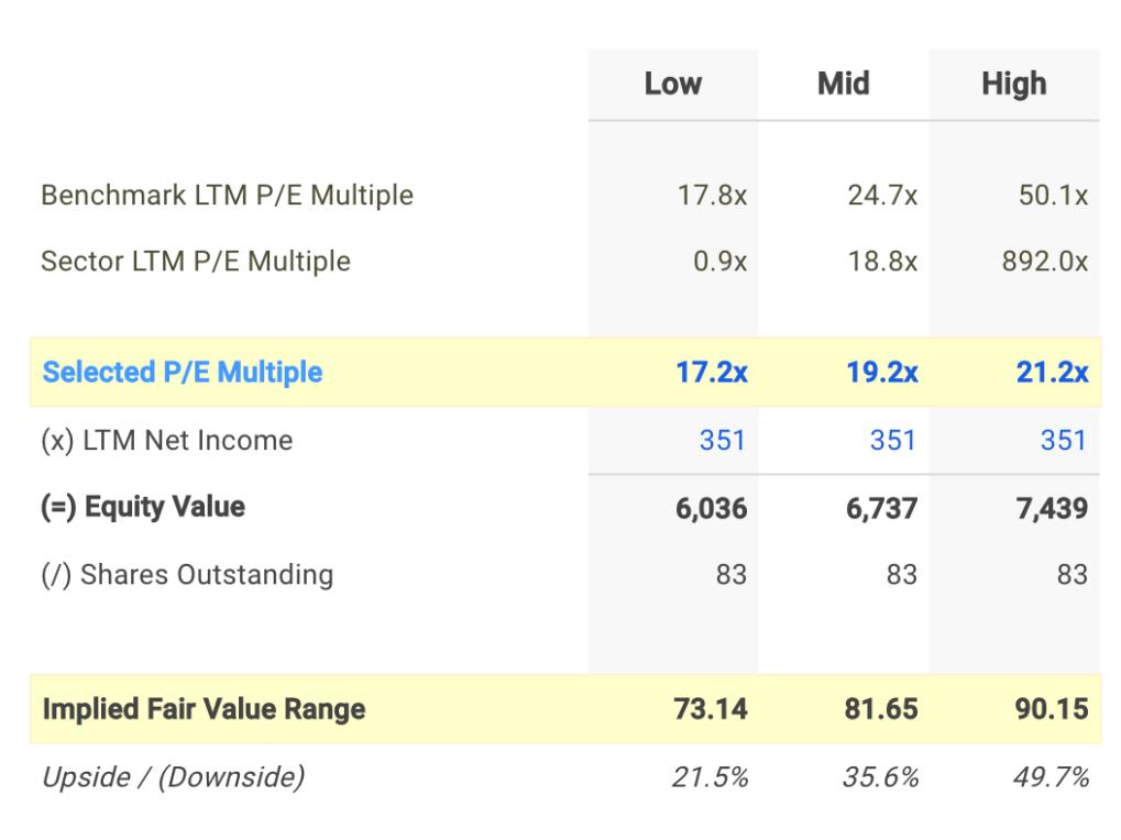 DNKN P/E Valuation Calculation