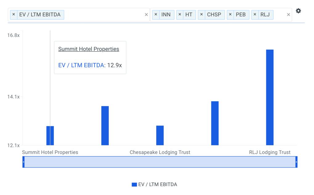 INN EBITDA Multiple vs Peers Chart
