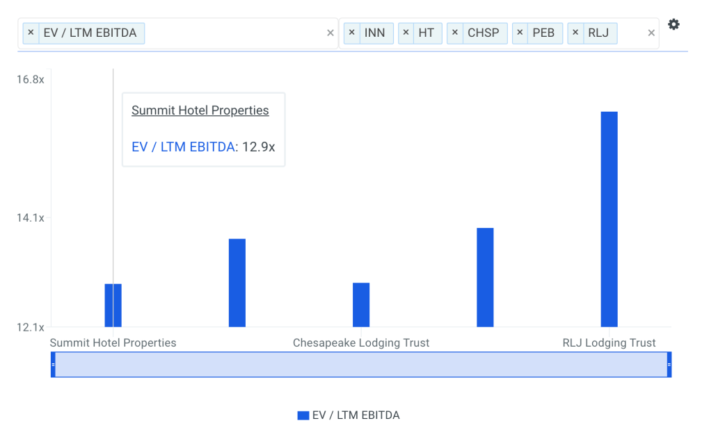 INN EBITDA Multiple vs Peers Chart