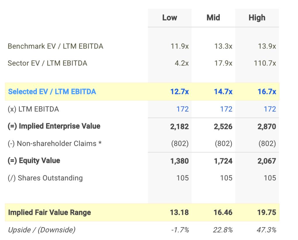 INN EV / EBITDA Valuation Calculation