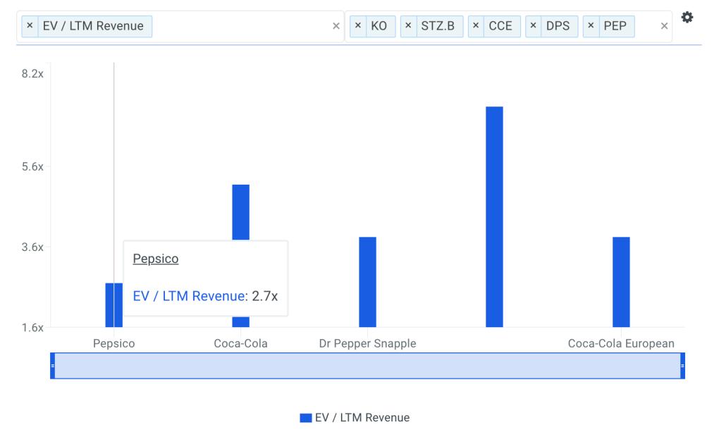 PEP Sales Multiple vs Peers Chart