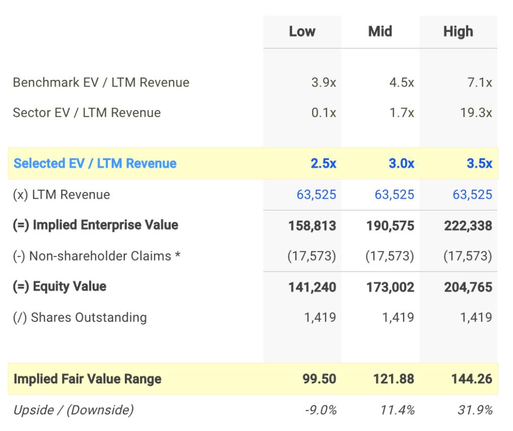 PEP EV / Sales Valuation Calculation