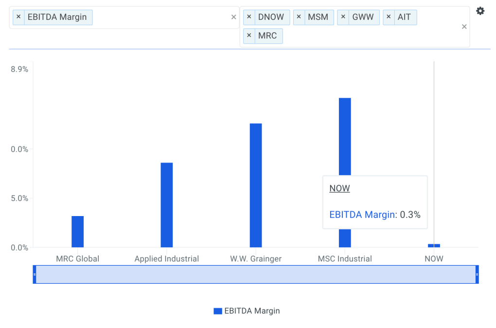NOW EBITDA Margin vs Peers Chart