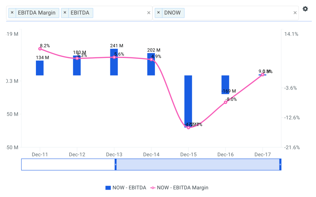NOW Historical and Projected EBITDA Margin Chart