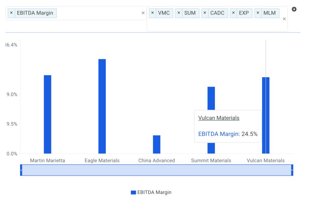Vulcan EBITDA Margin vs Peers Chart
