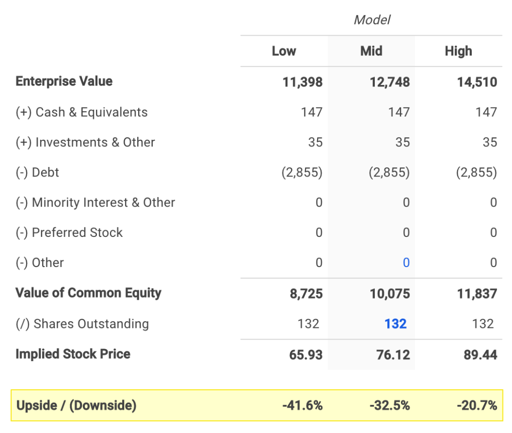 Vulcan's Equity Value Calculation